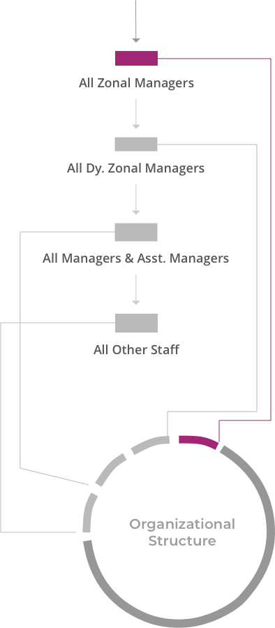 bottom-organizational-structure